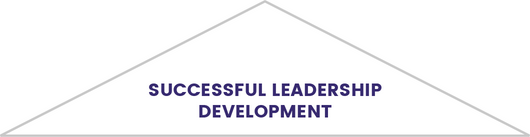 leadership development in executive search